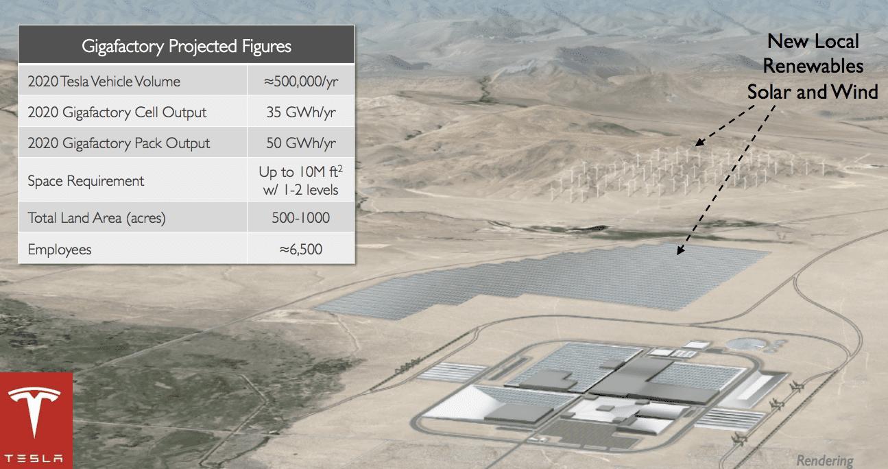 Tesla планирует использовать солнечные батареи на своем заводе Gigafactory